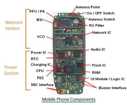 Mobile phone hardware components