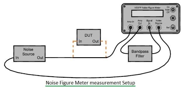 Noise Figure Meter
