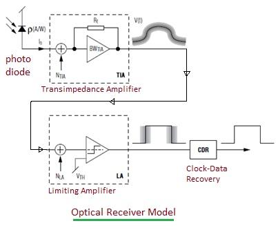 optical receiver model