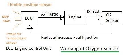 Oxygen sensor, O2 sensor working
