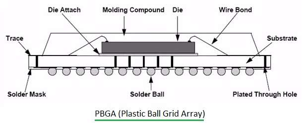 PBGA-Plastic Ball Grid Array