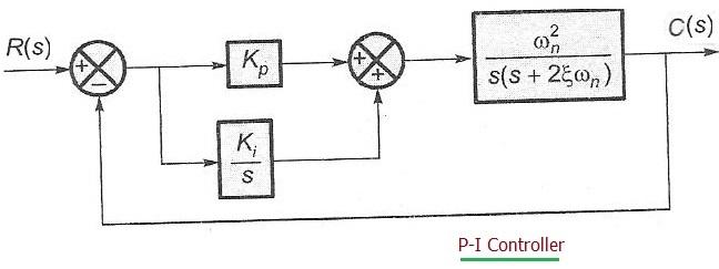 PI Controller