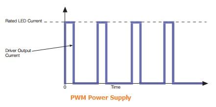 PWM Power Supply Waveform