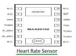 Pulse Oximeter and Heart rate sensor