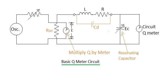 Q meter circuit