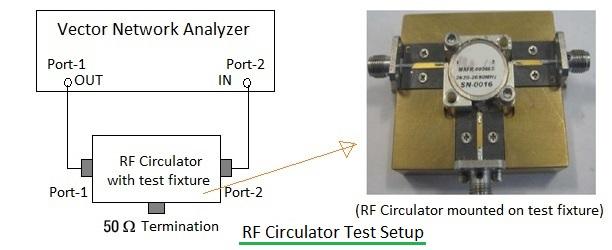 RF circulator testing setup