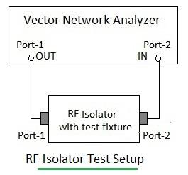 RF isolator testing setup