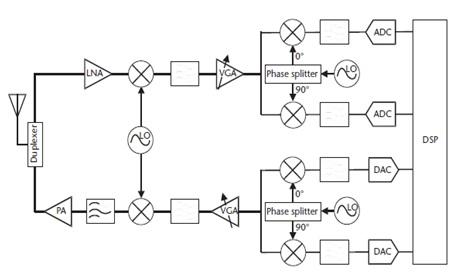 RF System block diagram,rf testing
