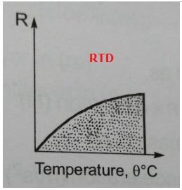 RTD curve