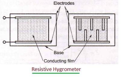 Resistive Hygrometer vs Capacitive Hygrometer difference