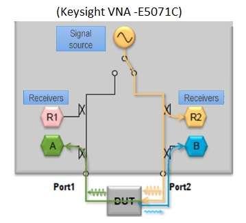 S Parameters Measurement setup