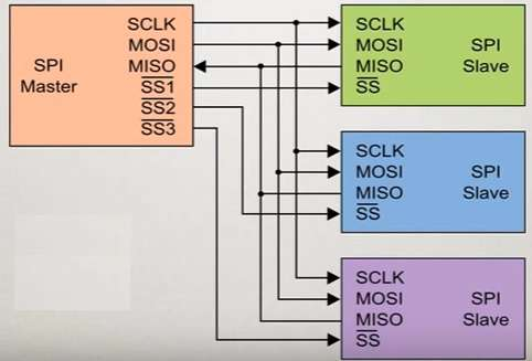 SPI interface