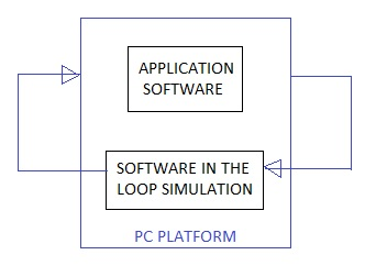 Software in the loop testing
