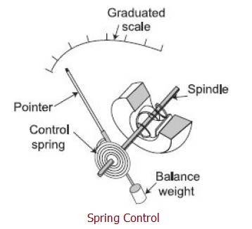 Spring Control