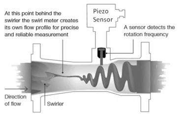 Swirl Flowmeter
