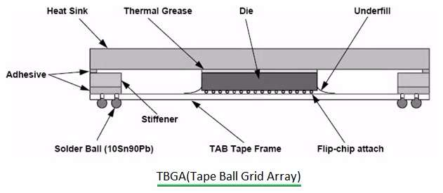 TBGA-Tape Ball Grid Array