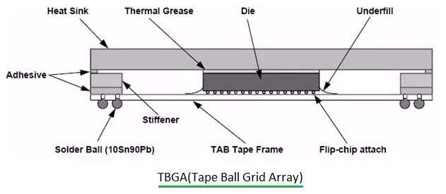 TBGA-Tape Ball Grid Array