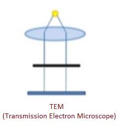 TEM-Transmission Electron Microscope