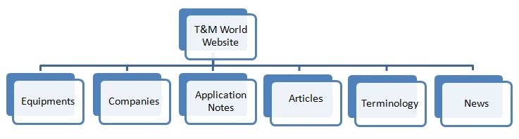 Test and Measurement World website sitemap tree