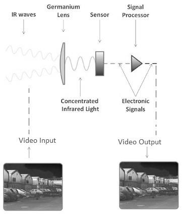 Thermal Imager Principle