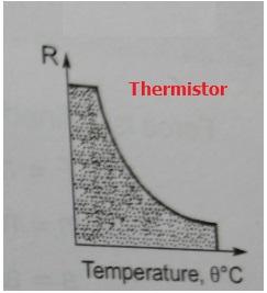 Thermistor curve