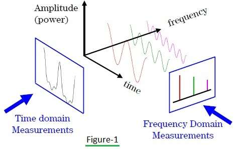 Time domain measurements Vs Frequency domain measurements