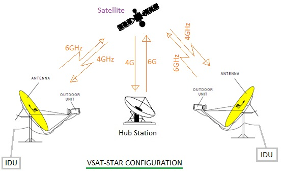 VSAT system testing