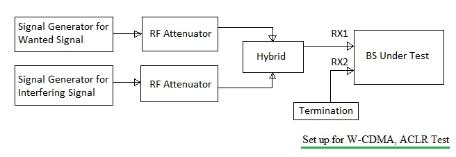 Anritsu VSG setup for ACLR test