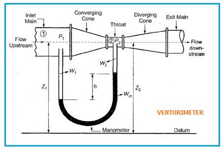 Venturi Meter