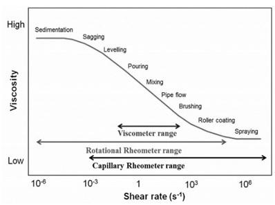 Viscometer vs Rheometer range
