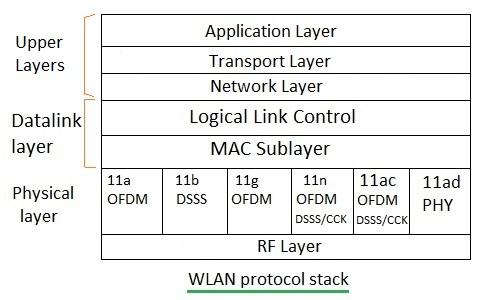 WLAN Testing