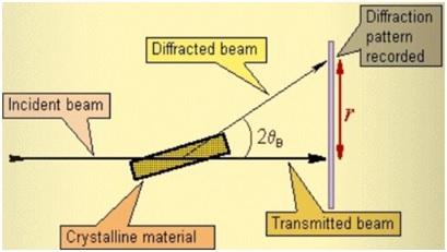XRD, X-Ray Diffraction