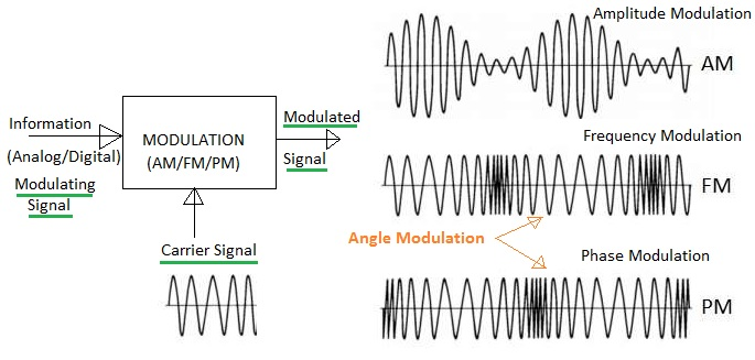 amplitude modulation vs angle modulation