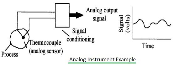 analog instrument