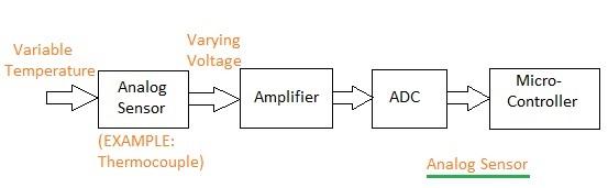 analog sensor