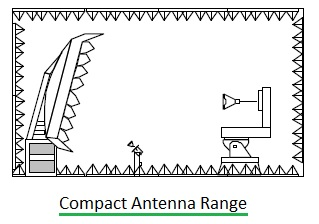 compact antenna range