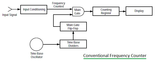 conventional frequency counter block diagram
