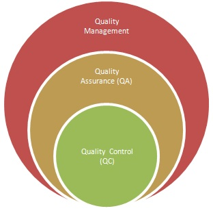 QA vs QC,difference between QA and QC