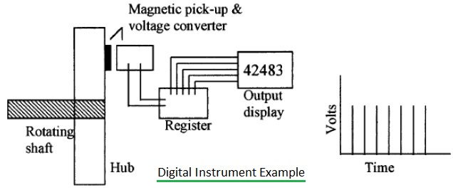 Difference Between Analog Instrument And Digital Instrument