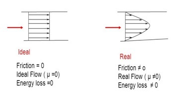 ideal fluid vs real fluid-difference between ideal fluid and real fluid