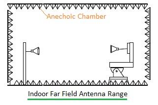 indoor far field antenna range