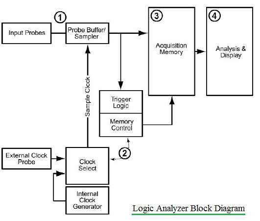 logic analyzer block diagram  the wiring diagram, block diagram