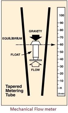mechanical flow meter