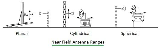 near field antenna range