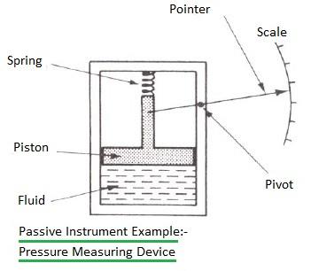 passive instrument