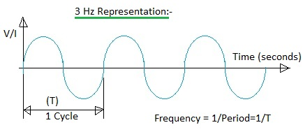 period vs frequency
