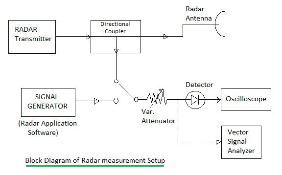 radar measurement setup block diagram