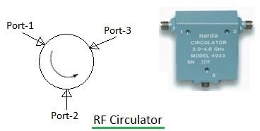 RF Circulator