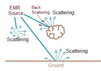 scattering vs backscattering,difference between scattering and backscattering