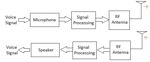 sensor and transducer in communication chain